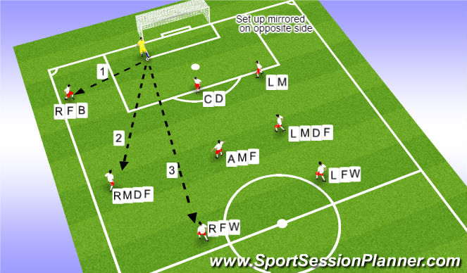 Football/Soccer Session Plan Drill (Colour): Goal Kicks (9v9) 1-3-2-1-2 Formation
