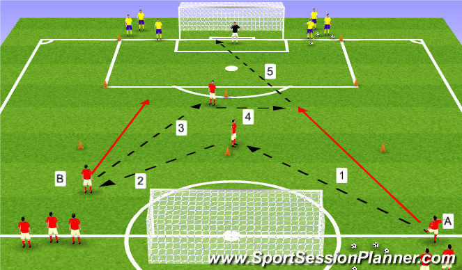 Football/Soccer Session Plan Drill (Colour): atacking combination