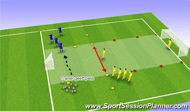 Football/Soccer Session Plan Drill (Colour): 1-1+K verdediger van voren/opzij/achteren
