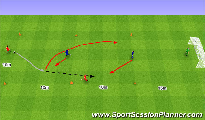 Football/Soccer Session Plan Drill (Colour): 2v1 dwa razy wariant 4.