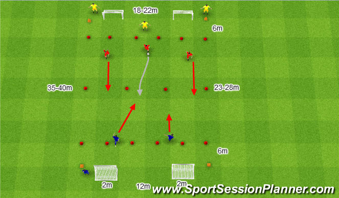 Football/Soccer Session Plan Drill (Colour): 3v2.