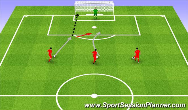 Football/Soccer Session Plan Drill (Colour): 1v0, 1v1, 2v1.