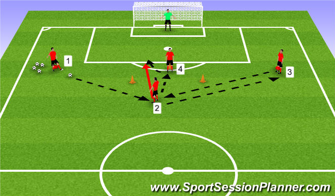 Football/Soccer Session Plan Drill (Colour): Link-up play 3-1