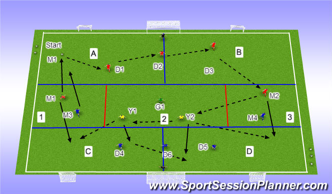 Football/Soccer Session Plan Drill (Colour): Progression Start to Finishing