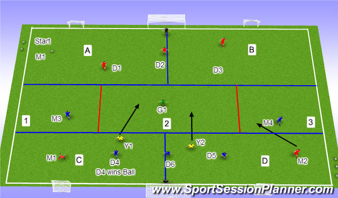 Football/Soccer Session Plan Drill (Colour): Change of Position Restart