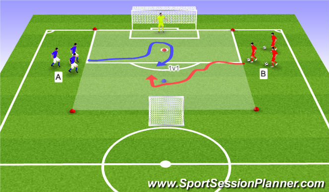 Football/Soccer Session Plan Drill (Colour): 1:1 met keuze goal