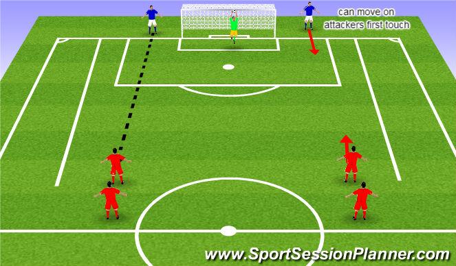 Football/Soccer Session Plan Drill (Colour): 2 vs 2 wave defending