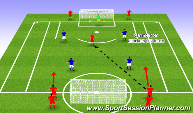 Football/Soccer Session Plan Drill (Colour): 3 vs 2 defending when out numbered