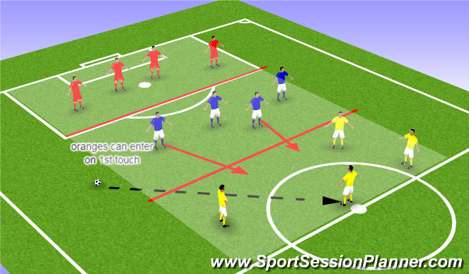 Football/Soccer Session Plan Drill (Colour): receiving tranfer game