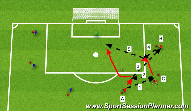 Football/Soccer Session Plan Drill (Colour): Fyrirgjöf og skot.