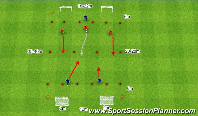 Football/Soccer Session Plan Drill (Colour): 3v2 to 3v1.