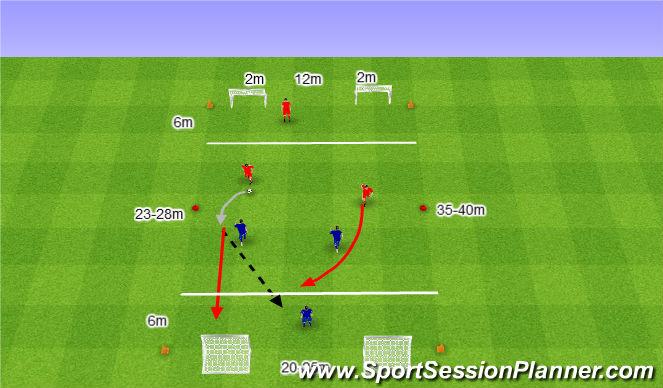 Football/Soccer Session Plan Drill (Colour): 1. 3v3 z jednym Zawodnikiem w obronnej strefie.