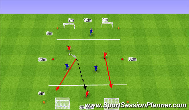 Football/Soccer Session Plan Drill (Colour): 3. 3v3 z prostopadłym podaniem.
