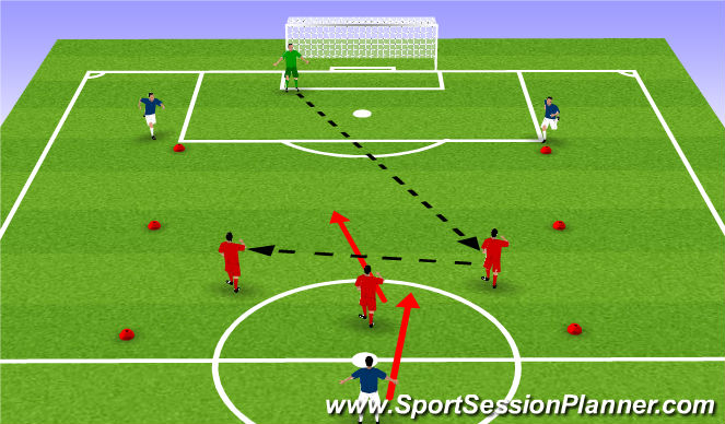 Football/Soccer Session Plan Drill (Colour): Counter attacking 3v2 , recovering defender