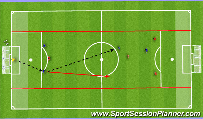 Football/Soccer Session Plan Drill (Colour): Counter Attacking From Deep - (Attacking Quickly after a Regain from the Defensive Third)