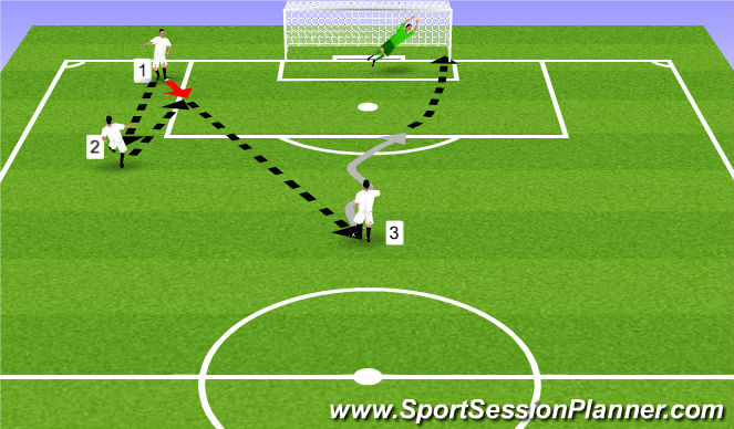 Football/Soccer Session Plan Drill (Colour): Simple Pass and Shoot Drill