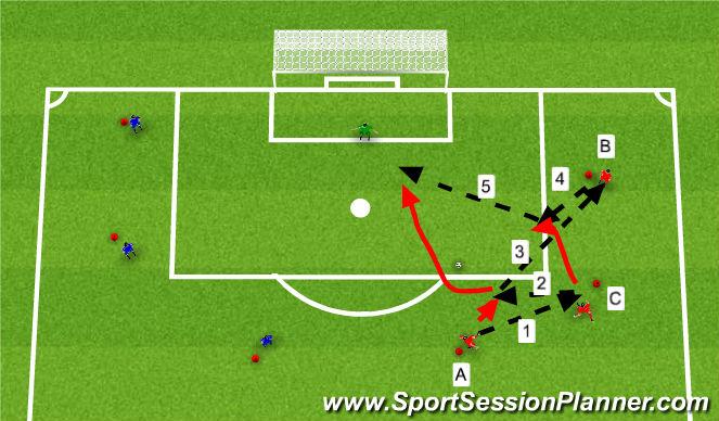Football/Soccer Session Plan Drill (Colour): Fyrirgjöf og skot.