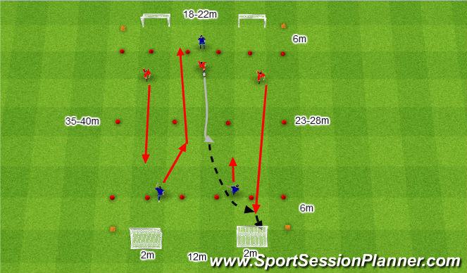 Football/Soccer Session Plan Drill (Colour): 3v2 na obu połówkach.