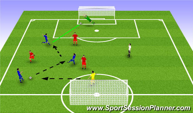Football/Soccer Session Plan Drill (Colour): 3 VS 3 plus neutral - Finishing