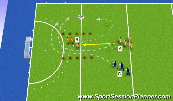 Hockey Session Plan Drill (Colour): combination 2v1