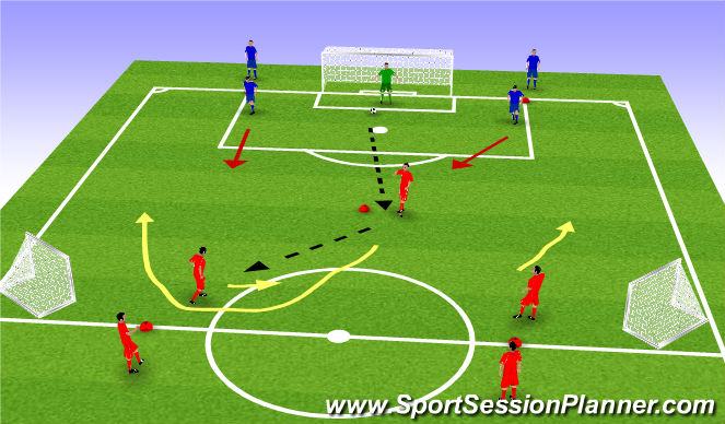 Football/Soccer Session Plan Drill (Colour): Tactical 3v2 To Goal