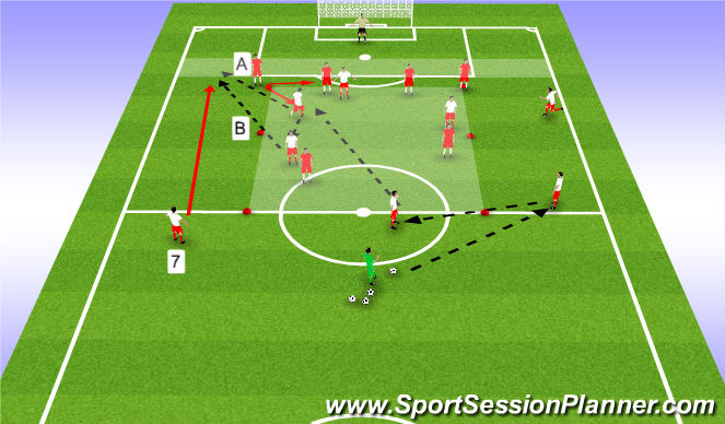 Football/Soccer Session Plan Drill (Colour): Wide Rotation, FBs Join In