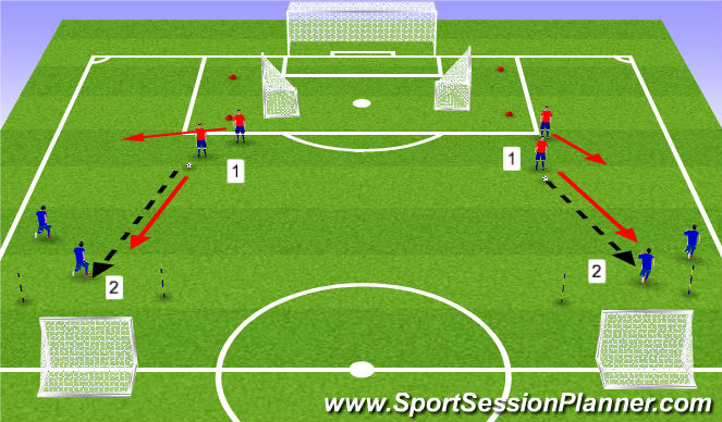 Football/Soccer Session Plan Drill (Colour): 1 + 1 v 2 Wingback Training