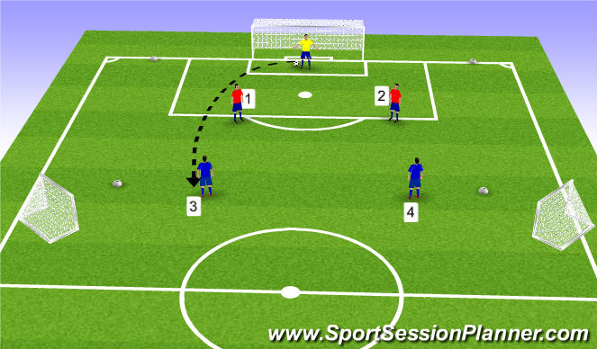 Football/Soccer Session Plan Drill (Colour): Center Back Training 2v2 with Small Goals and a Keeper