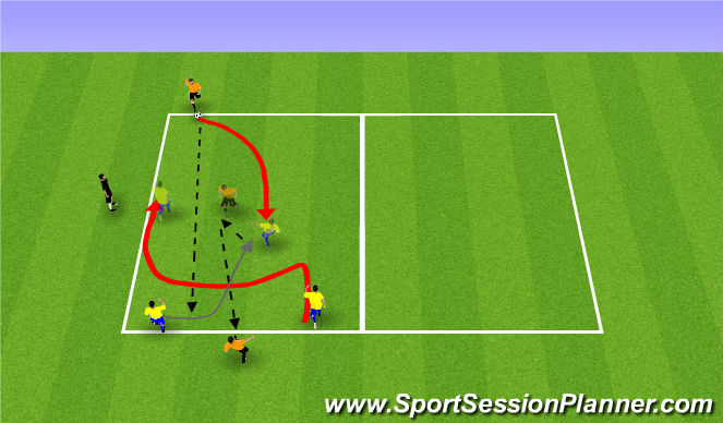 Football/Soccer Session Plan Drill (Colour): 2 vs 1 C.Attack