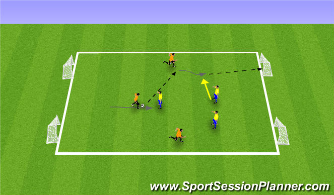 Football/Soccer Session Plan Drill (Colour): 3 vs 3, 4 Goal Game