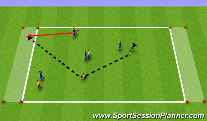 Football/Soccer Session Plan Drill (Colour): Endzone Passing