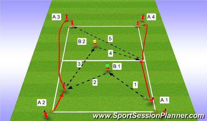 Football/Soccer Session Plan Drill (Colour): Hratt uppspil.