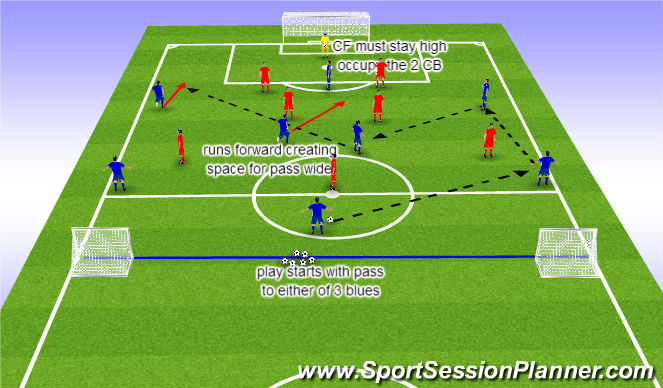 Football/Soccer Session Plan Drill (Colour): attack vs defence