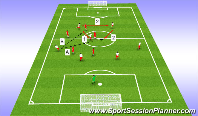 Football/Soccer Session Plan Drill (Colour): Far Opp. CM pushes onto Deep CM