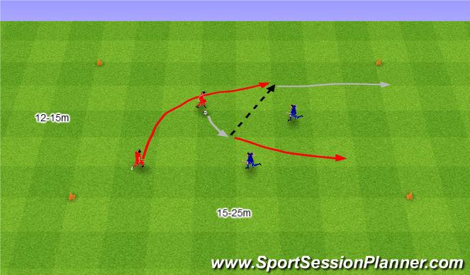 Football/Soccer Session Plan Drill (Colour): 2v2 na dwie szerokie bramki.
