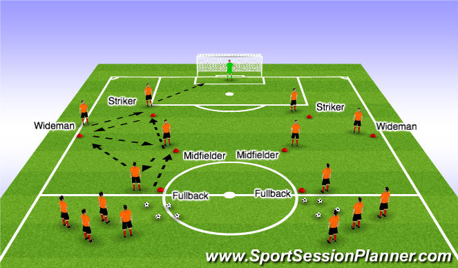 Football/Soccer Session Plan Drill (Colour): Component 1 - D