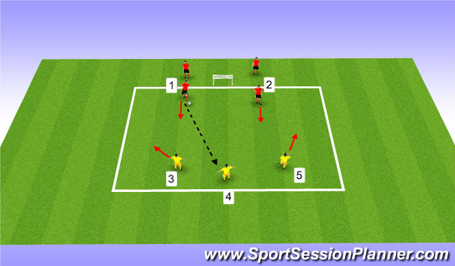 Football/Soccer Session Plan Drill (Colour): 3 v 2 channel - space, possession, scoring