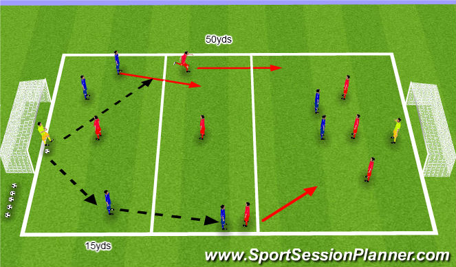 Football/Soccer Session Plan Drill (Colour): Defending when out numbered
