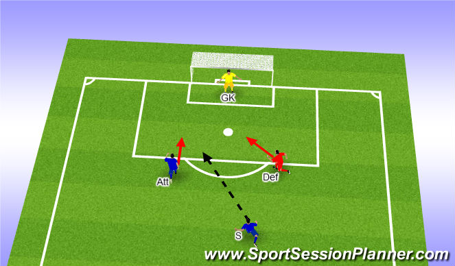 Football/Soccer Session Plan Drill (Colour): Through ball
