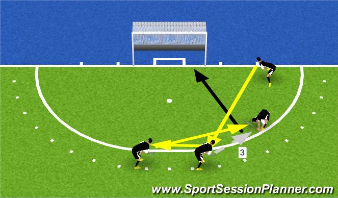Hockey Session Plan Drill (Colour): Corner 3 R