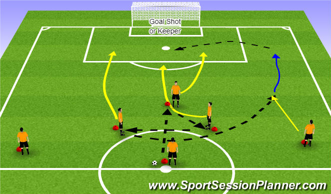 Football/Soccer Session Plan Drill (Colour): Nike Soccer Finishing Drill