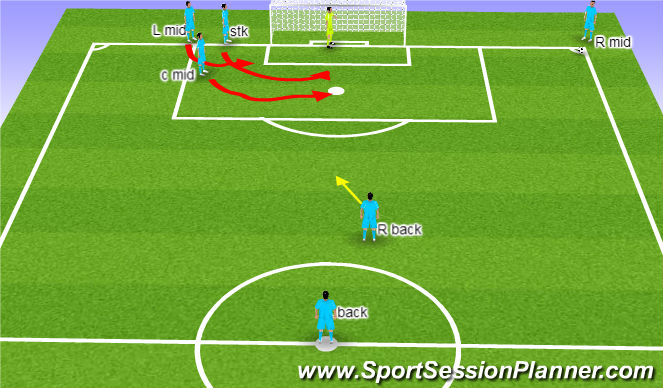 Football/Soccer Session Plan Drill (Colour): 3 man sweap