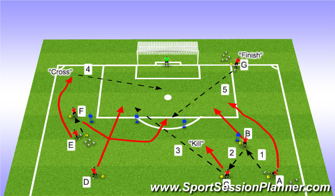 Football/Soccer Session Plan Drill (Colour): Stage II Small Sided Activity Kill, Cross, Finish