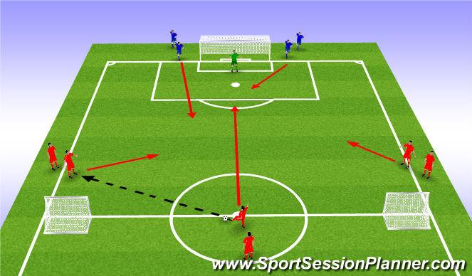 Football/Soccer Session Plan Drill (Colour): 3v2 Functional Defending