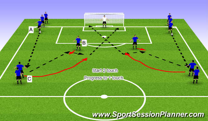 Football/Soccer Session Plan Drill (Colour): Finishing in final 1/3