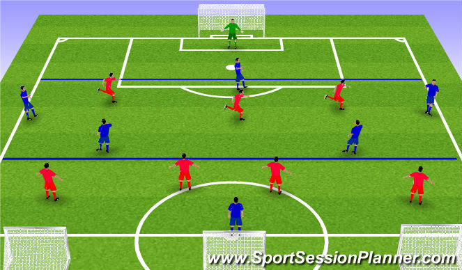 Football/Soccer Session Plan Drill (Colour): 3 Zone pressing game