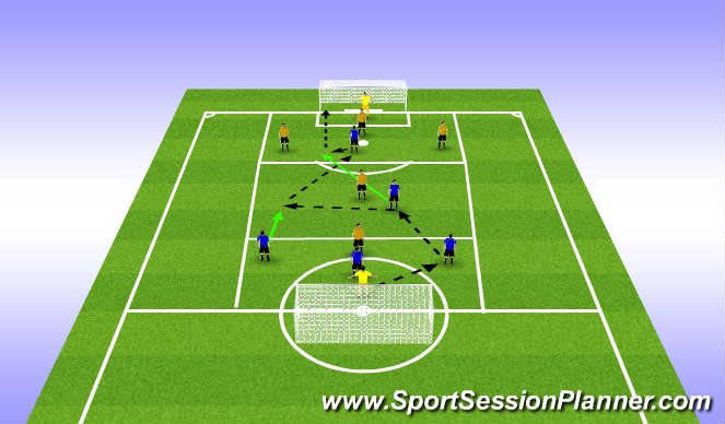 Football/Soccer Session Plan Drill (Colour): Zonal Combination Play to Goals