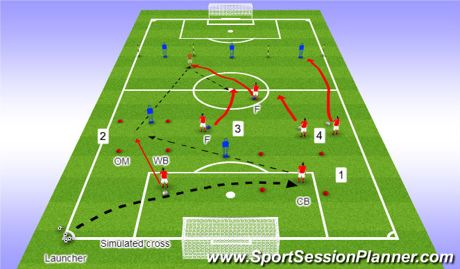 Football/Soccer Session Plan Drill (Colour): Counter-Attacking w/ 2 Strikers