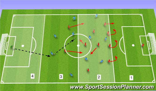 Football/Soccer Session Plan Drill (Colour): Κάθετη ΑΜΥΝΤΙΚΗ ΜΕΤΑΒΑΣΗ