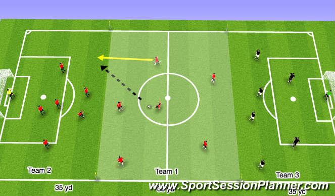 Football/Soccer Session Plan Drill (Colour): Three Team Transition